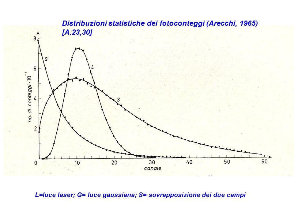L=luce laser; G= luce gaussiana; S= sovrapposizione dei due campi Distribuzioni statistiche dei fotoconteggi (Arecchi, 1965) [A.23,30]