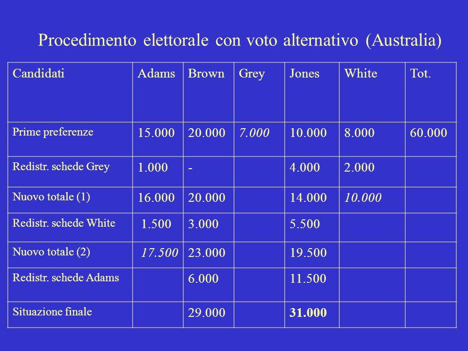 Procedimento elettorale con voto alternativo (Australia) CandidatiAdamsBrownGreyJonesWhiteTot. Prime preferenze 15.00020.0007.00010.0008.00060.000 Red