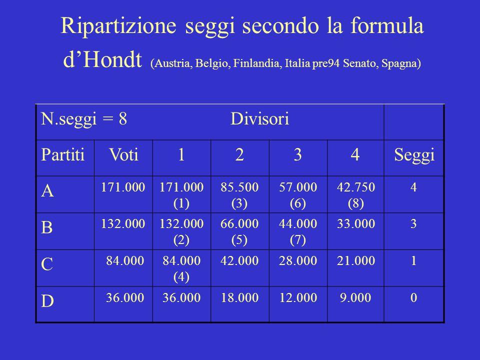 Ripartizione seggi secondo la formula d'Hondt (Austria, Belgio, Finlandia, Italia pre94 Senato, Spagna) N.seggi = 8 Divisori PartitiVoti1234Seggi A 17
