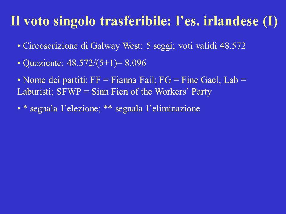 Il voto singolo trasferibile: l'es. irlandese (I) Circoscrizione di Galway West: 5 seggi; voti validi 48.572 Quoziente: 48.572/(5+1)= 8.096 Nome dei p