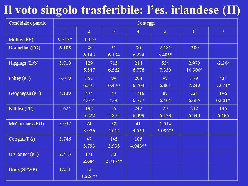 Il voto singolo trasferibile: l'es. irlandese (II) Candidato e partitoConteggi 1234567 Molloy (FF)9.545*-1.449 Donnellan (FG)6.10538 6.143 51 6.194 30