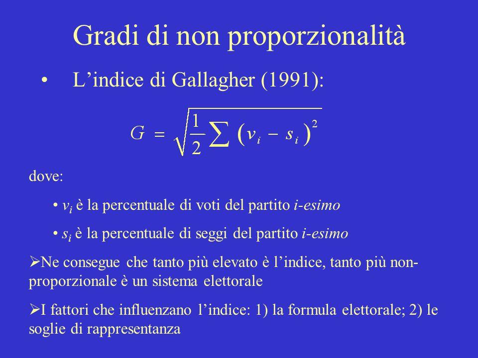 Gradi di non proporzionalità L'indice di Gallagher (1991): dove: v i è la percentuale di voti del partito i-esimo s i è la percentuale di seggi del pa
