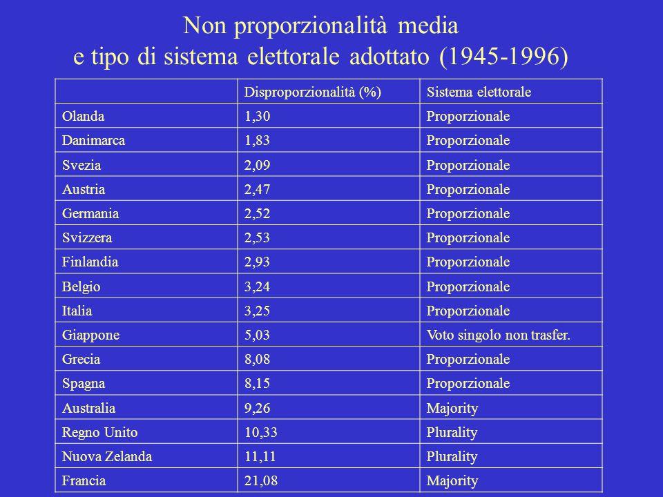 Non proporzionalità media e tipo di sistema elettorale adottato (1945-1996) Disproporzionalità (%)Sistema elettorale Olanda1,30Proporzionale Danimarca