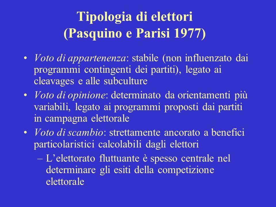 Tipologia di elettori (Pasquino e Parisi 1977) Voto di appartenenza: stabile (non influenzato dai programmi contingenti dei partiti), legato ai cleava