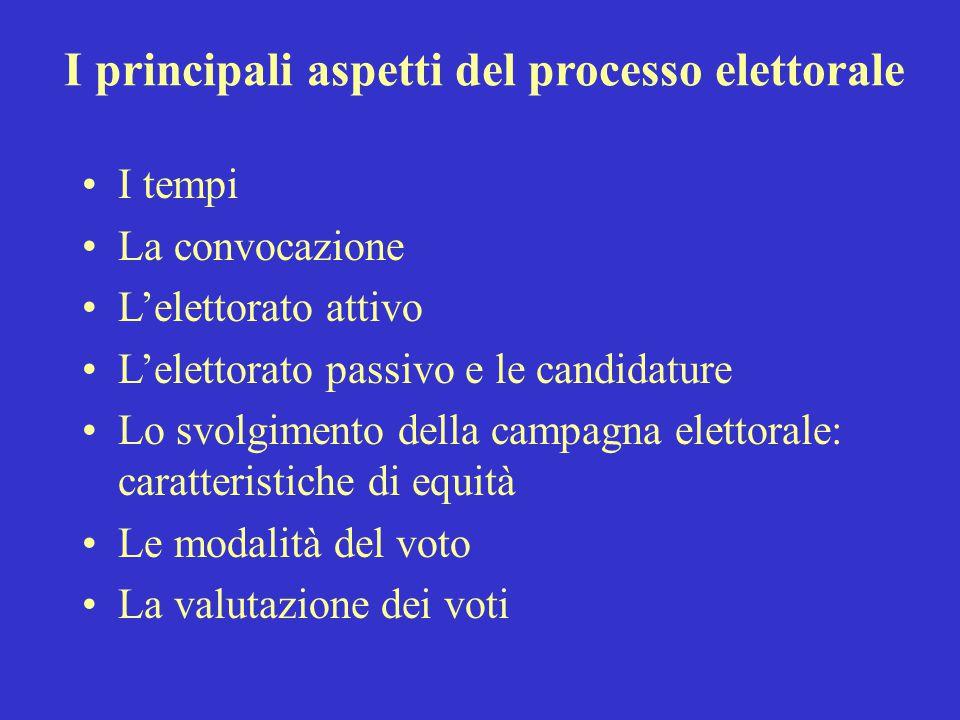 I principali aspetti del processo elettorale I tempi La convocazione L'elettorato attivo L'elettorato passivo e le candidature Lo svolgimento della ca