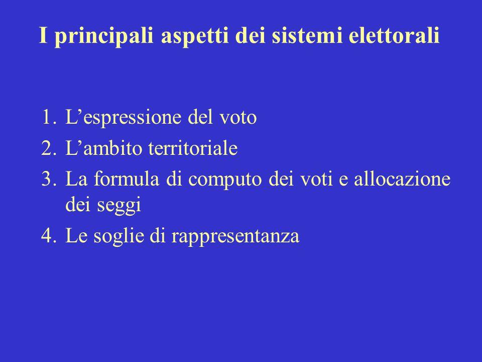 I principali aspetti dei sistemi elettorali 1.L'espressione del voto 2.L'ambito territoriale 3.La formula di computo dei voti e allocazione dei seggi