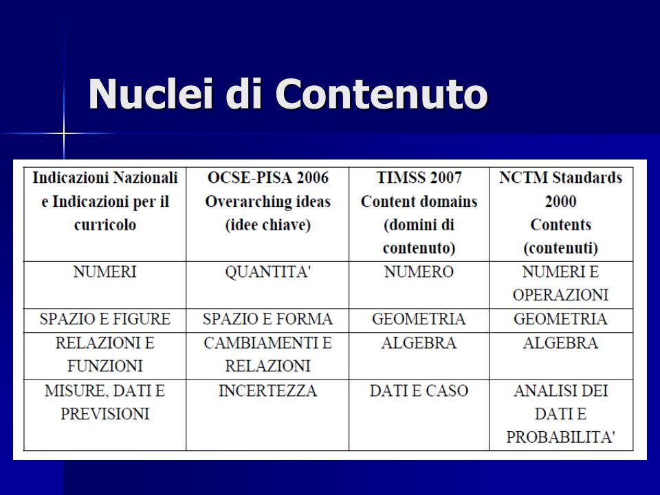 Nuclei di Contenuto