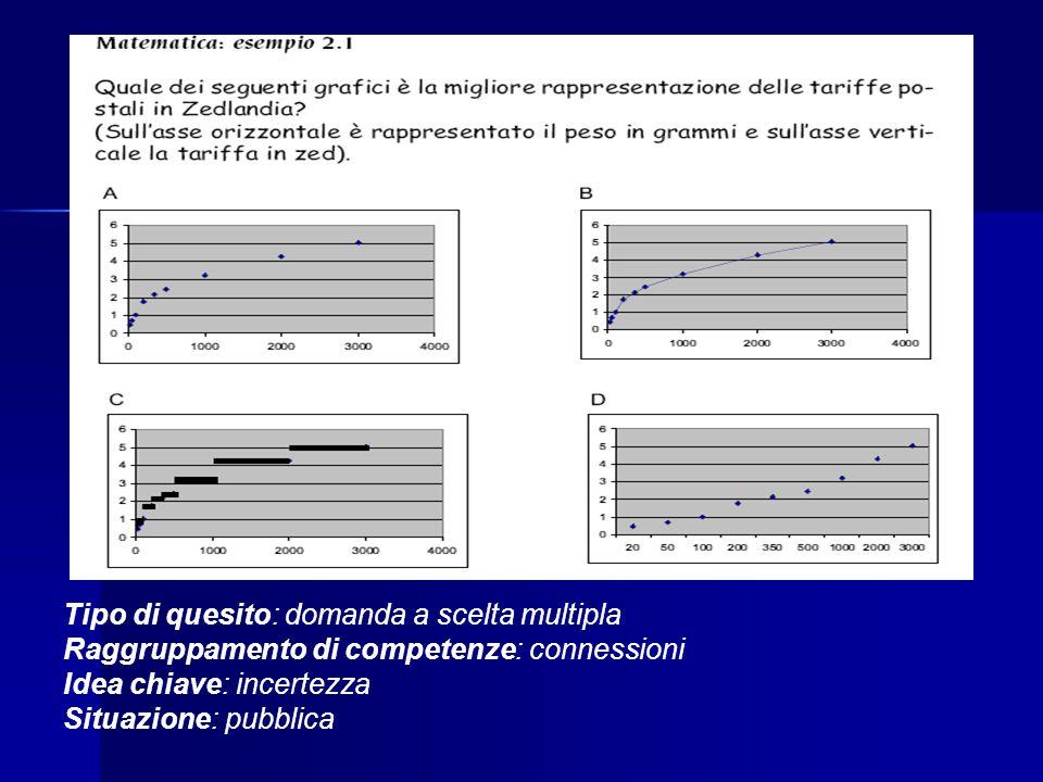 Tipo di quesito: domanda a scelta multipla Raggruppamento di competenze: connessioni Idea chiave: incertezza Situazione: pubblica