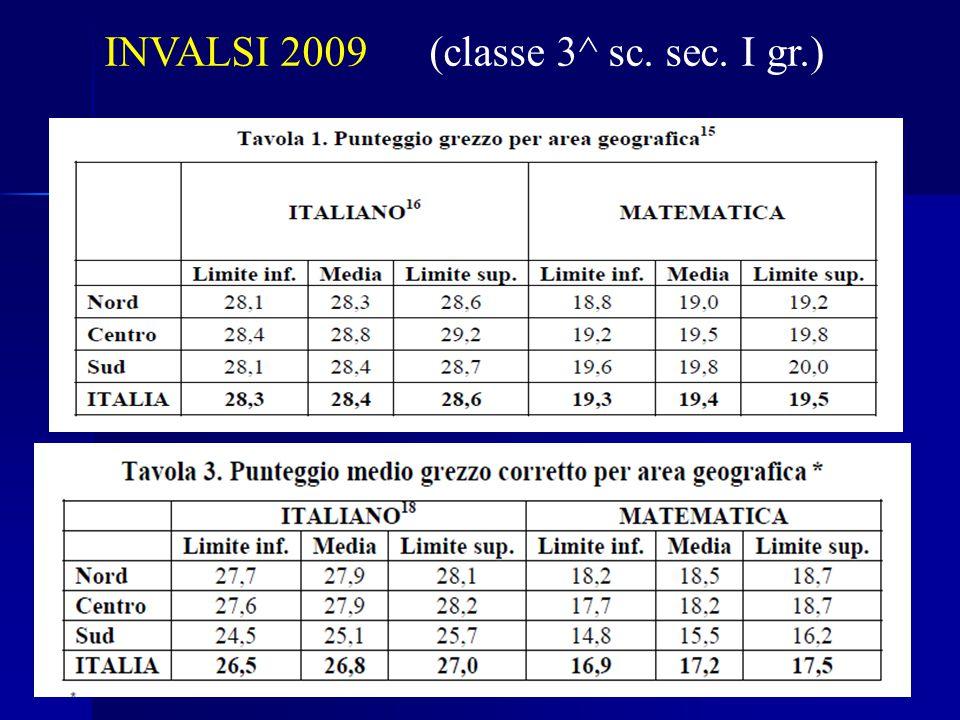 INVALSI 2009 (classe 3^ sc. sec. I gr.)