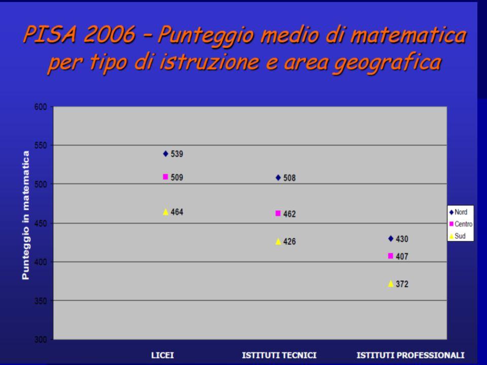 Le prove PISA Ciascuna prova di matematica è costituita da uno stimolo iniziale (un grafico, una tabella, un testo, un'immagine) seguito da uno o più quesiti, di diverso formato.