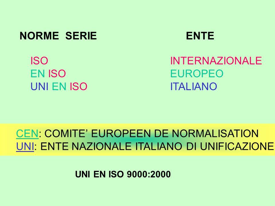NORME SERIE ENTE ISO EN ISO UNI EN ISO INTERNAZIONALE EUROPEO ITALIANO CEN: COMITE' EUROPEEN DE NORMALISATION UNI: ENTE NAZIONALE ITALIANO DI UNIFICAZIONE UNI EN ISO 9000:2000