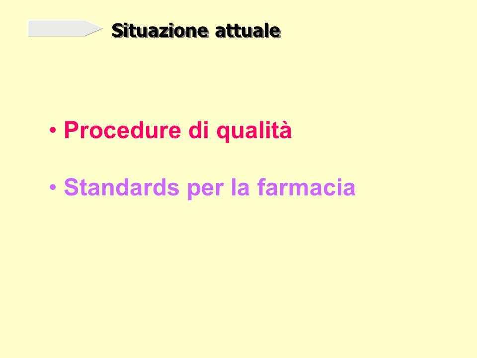 Situazione attuale Procedure di qualità Standards per la farmacia