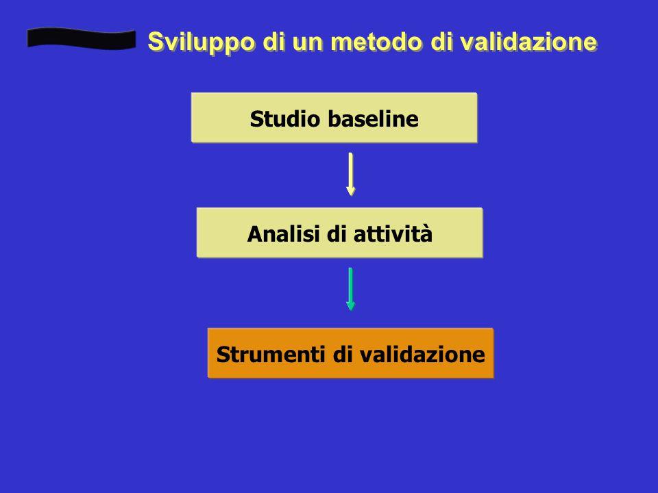 Sviluppo di un metodo di validazione Studio baseline Analisi di attività Strumenti di validazione