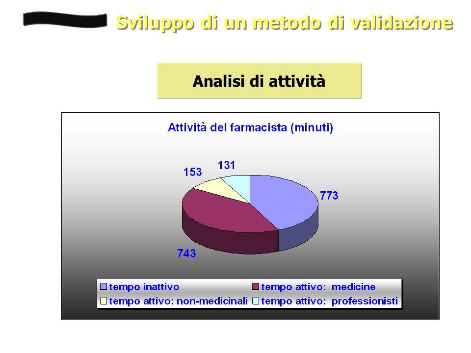 Sviluppo di un metodo di validazione Analisi di attività
