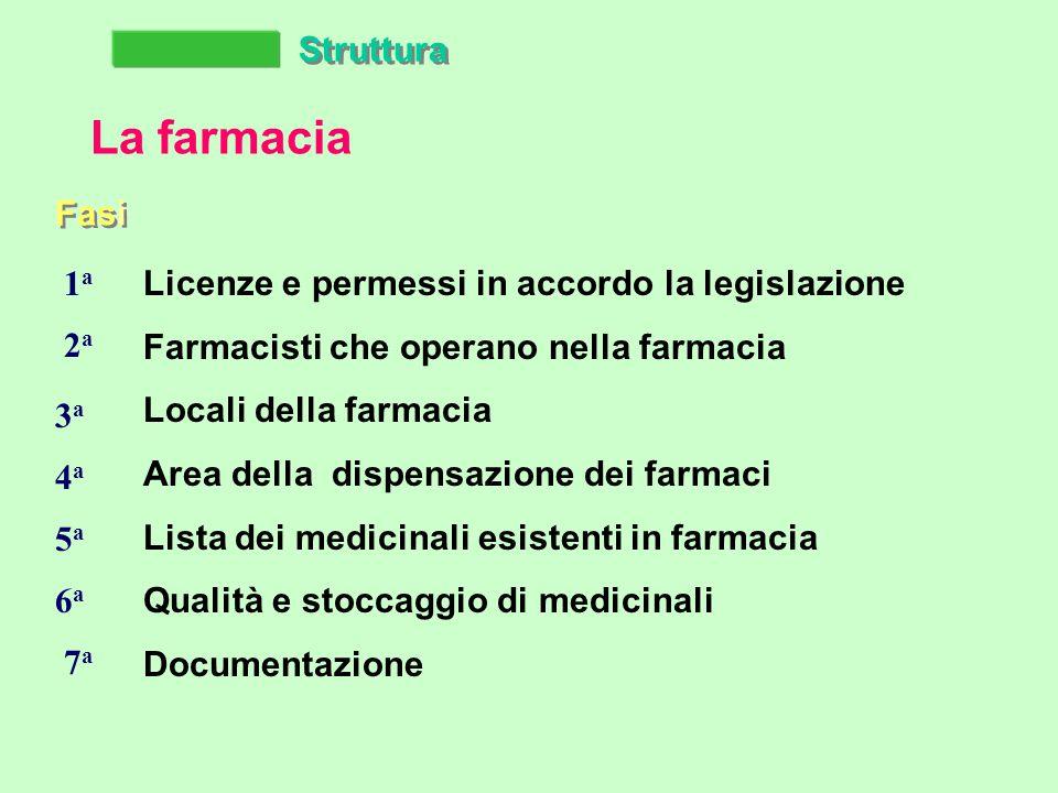 Struttura La farmacia Fasi Licenze e permessi in accordo la legislazione Farmacisti che operano nella farmacia Locali della farmacia Area della dispensazione dei farmaci Lista dei medicinali esistenti in farmacia Qualità e stoccaggio di medicinali Documentazione 1a1a 2a2a 3a3a 4a4a 5a5a 6a6a 7a7a