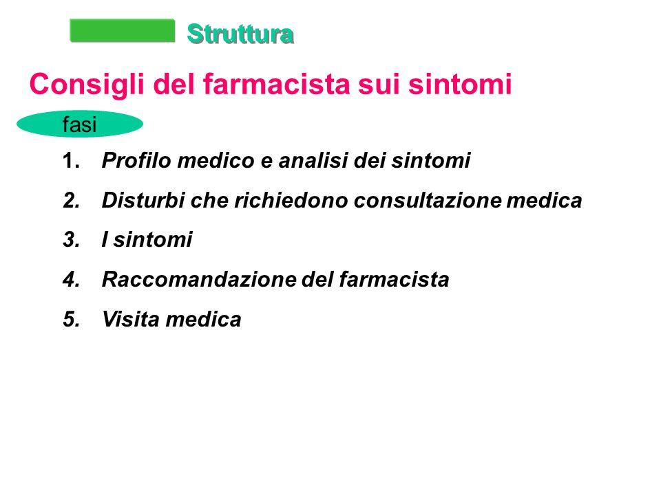 Struttura Consigli del farmacista sui sintomi 1. Profilo medico e analisi dei sintomi 2.