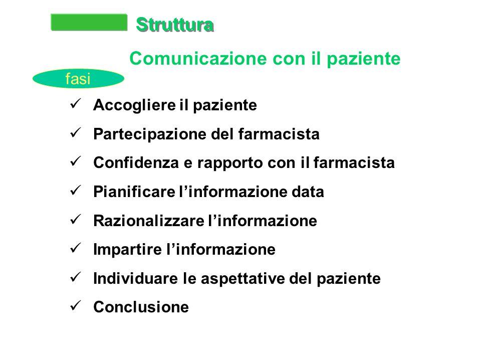 Struttura Comunicazione con il paziente Accogliere il paziente Partecipazione del farmacista Confidenza e rapporto con il farmacista Pianificare l'informazione data Razionalizzare l'informazione Impartire l'informazione Individuare le aspettative del paziente Conclusione fasi