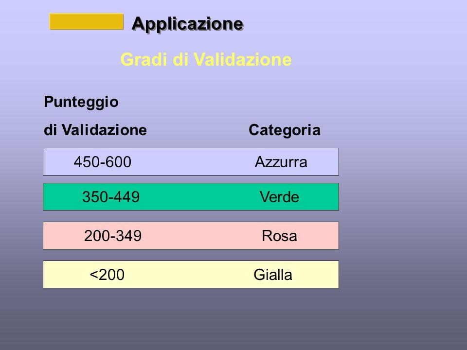Applicazione Gradi di Validazione Punteggio di Validazione Categoria 450-600 Azzurra 350-449 Verde 200-349 Rosa <200 Gialla