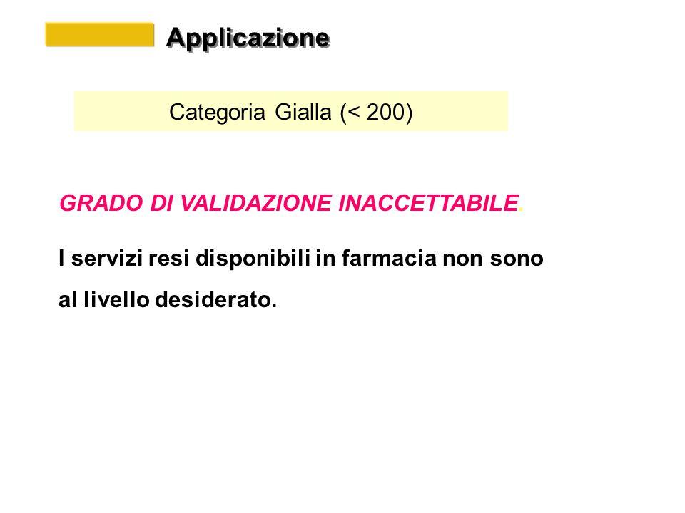 Applicazione Categoria Gialla (< 200) GRADO DI VALIDAZIONE INACCETTABILE.