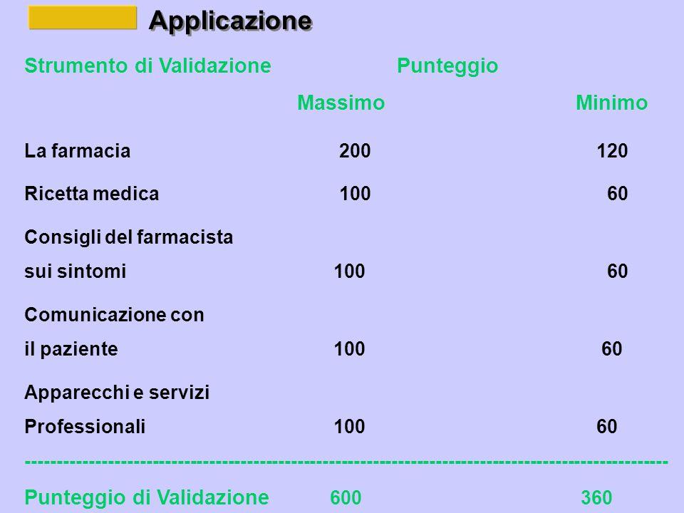 Applicazione Strumento di Validazione Punteggio Massimo Minimo La farmacia 200 120 Ricetta medica 100 60 Consigli del farmacista sui sintomi 100 60 Comunicazione con il paziente 100 60 Apparecchi e servizi Professionali 100 60 ------------------------------------------------------------------------------------------------------ Punteggio di Validazione 600 360