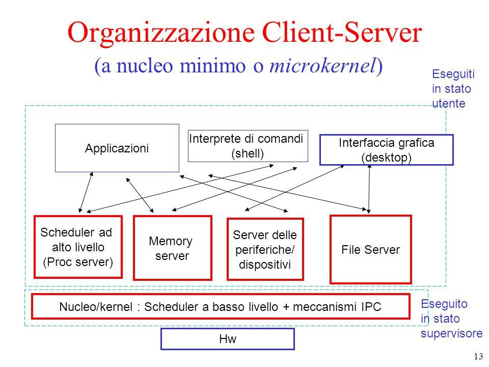 13 Nucleo/kernel : Scheduler a basso livello + meccanismi IPC Memory server File Server Server delle periferiche/ dispositivi Interprete di comandi (shell) Applicazioni Hw Eseguiti in stato utente Eseguito in stato supervisore Interfaccia grafica (desktop) Organizzazione Client-Server (a nucleo minimo o microkernel) Scheduler ad alto livello (Proc server)