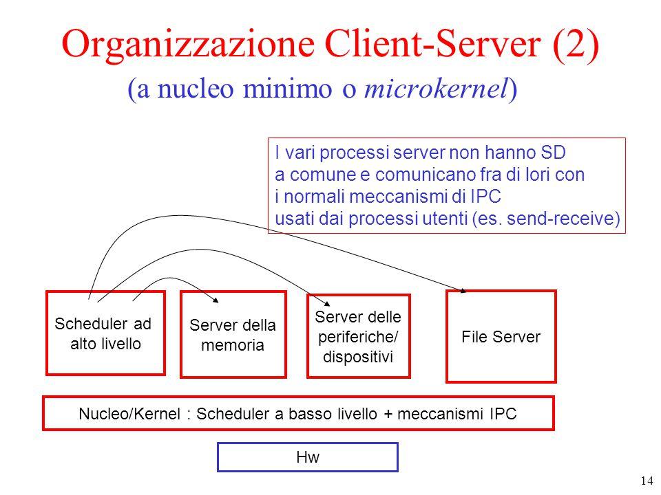 14 Nucleo/Kernel : Scheduler a basso livello + meccanismi IPC Server della memoria File Server Server delle periferiche/ dispositivi Hw Organizzazione Client-Server (2) (a nucleo minimo o microkernel) Scheduler ad alto livello I vari processi server non hanno SD a comune e comunicano fra di lori con i normali meccanismi di IPC usati dai processi utenti (es.