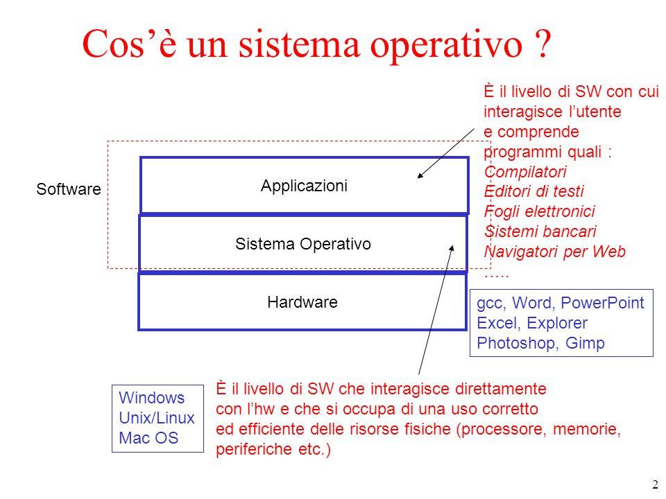 2 Hardware Sistema Operativo Applicazioni È il livello di SW con cui interagisce l'utente e comprende programmi quali : Compilatori Editori di testi Fogli elettronici Sistemi bancari Navigatori per Web …..