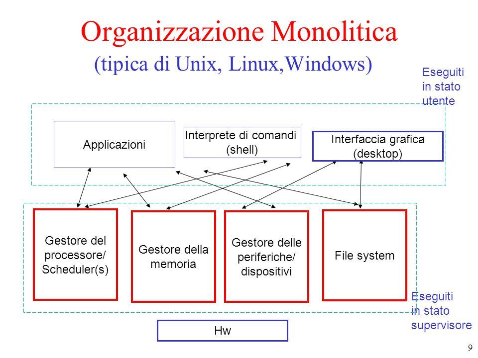 9 Gestore del processore/ Scheduler(s) Gestore della memoria File system Gestore delle periferiche/ dispositivi Interprete di comandi (shell) Applicazioni Hw Eseguiti in stato utente Eseguiti in stato supervisore Interfaccia grafica (desktop) Organizzazione Monolitica (tipica di Unix, Linux,Windows)