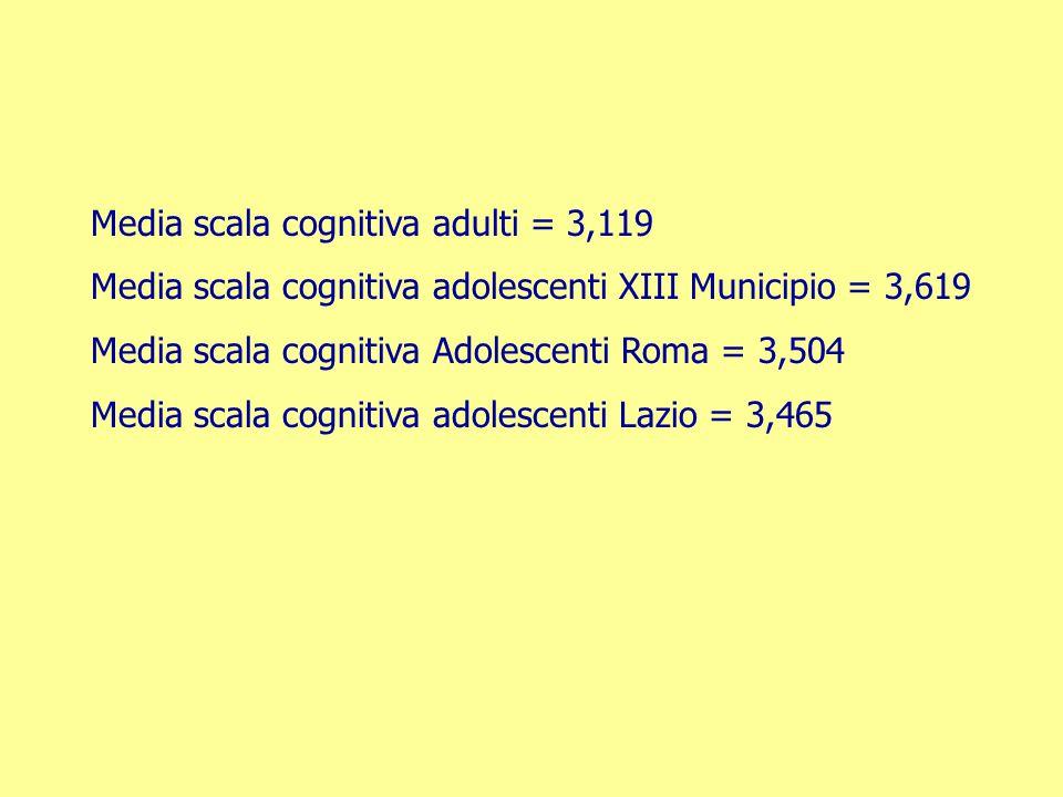 Media scala cognitiva adulti = 3,119 Media scala cognitiva adolescenti XIII Municipio = 3,619 Media scala cognitiva Adolescenti Roma = 3,504 Media sca