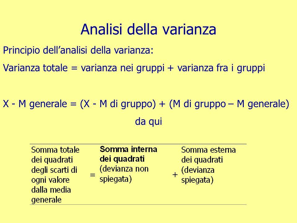 Analisi della varianza Principio dell'analisi della varianza: Varianza totale = varianza nei gruppi + varianza fra i gruppi X - M generale = (X - M di