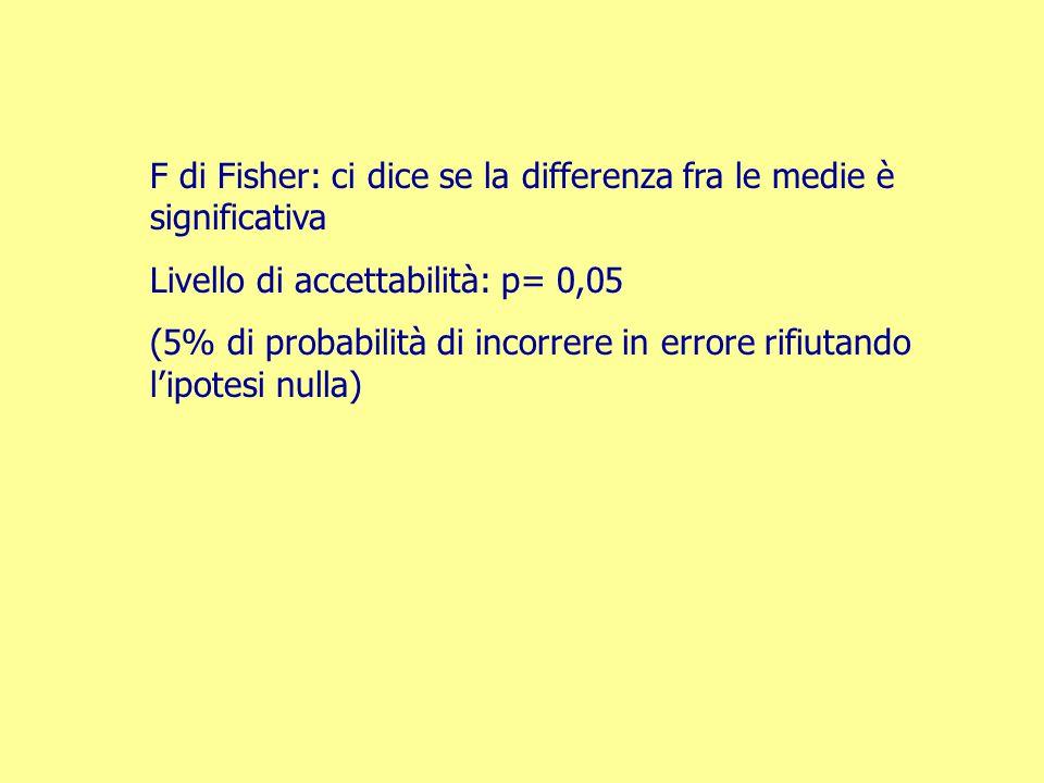 F di Fisher: ci dice se la differenza fra le medie è significativa Livello di accettabilità: p= 0,05 (5% di probabilità di incorrere in errore rifiuta