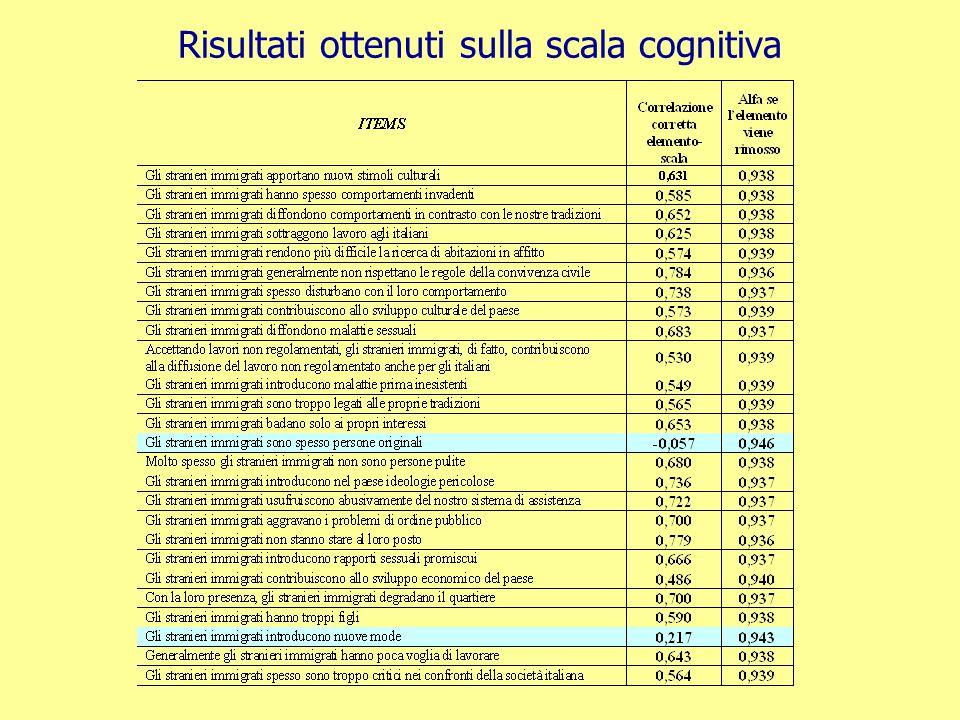 Risultati ottenuti sulla scala cognitiva
