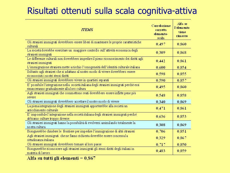 Le scale Likert Statistiche descrittive (analisi monovariata)