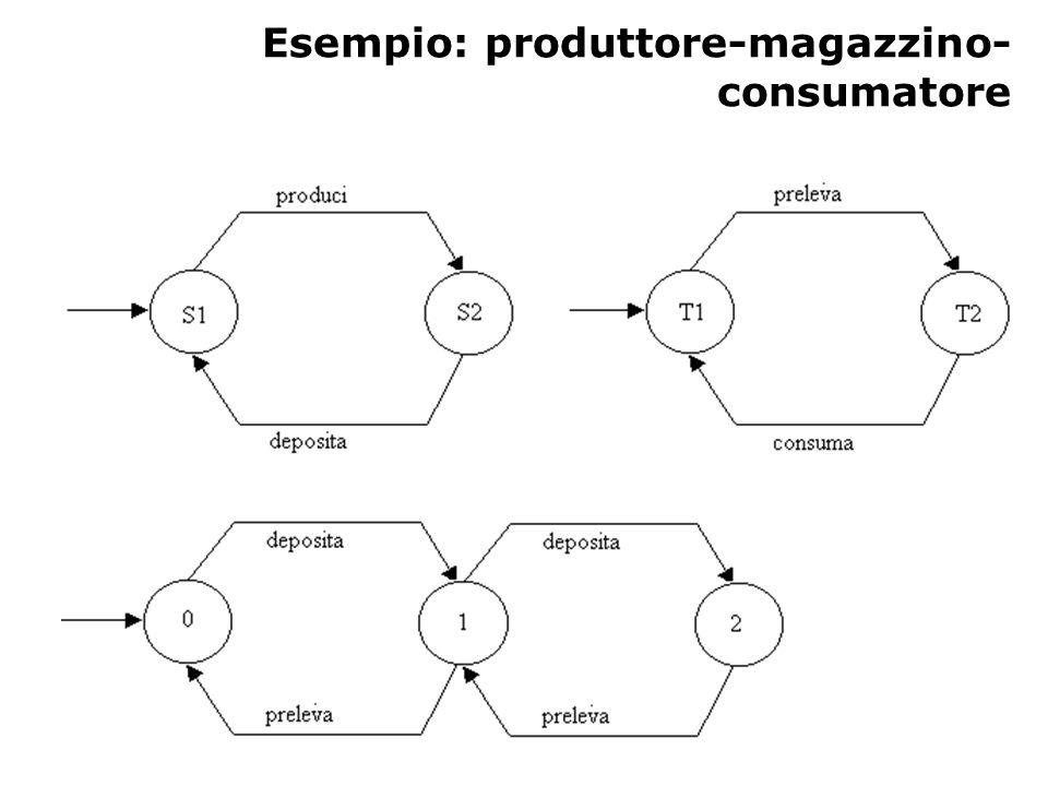 Esempio: produttore-magazzino- consumatore