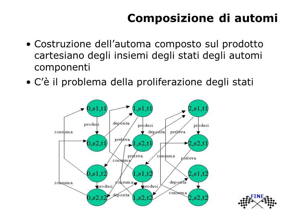 Composizione di automi Costruzione dell'automa composto sul prodotto cartesiano degli insiemi degli stati degli automi componenti C'è il problema della proliferazione degli stati FINE