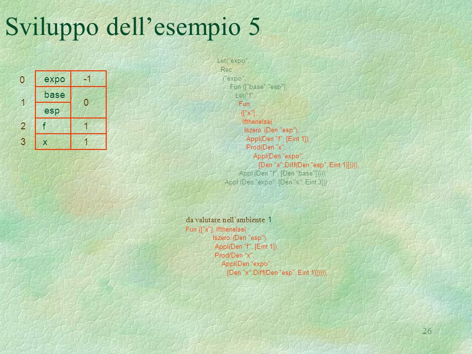 26 Sviluppo dell'esempio 5 Let( expo , Rec ( expo , Fun ([ base ; esp ], Let( f , Fun ([ x ], Ifthenelse( Iszero (Den esp ), Appl(Den f , [Eint 1]), Prod(Den x , Appl(Den expo , [Den x ;Diff(Den esp , Eint 1)])))), Appl (Den f , [Den base ])))), Appl (Den expo , [Den x ; Eint 3])) da valutare nell'ambiente 1 Fun ([ x ], Ifthenelse( Iszero (Den esp ), Appl(Den f , [Eint 1]), Prod(Den x , Appl(Den expo , [Den x ;Diff(Den esp , Eint 1)])))), 0 expo 10 base esp f12 1 x3