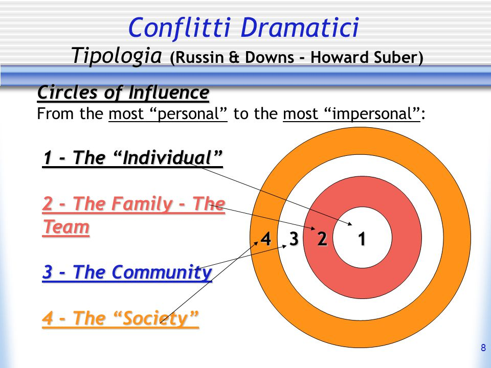 19 Conflitti Dramatici Tipologia (Russin & Downs - Howard Suber) Internal = Character vs.