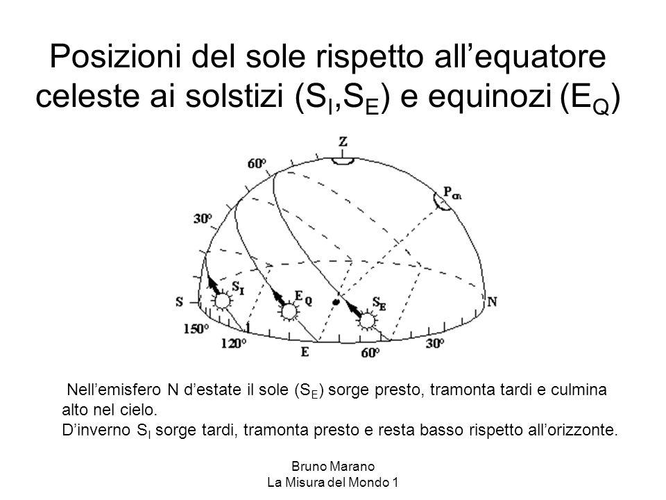 Bruno Marano La Misura del Mondo 1 Il sole a diverse latitudini il 21 di Giugno Tropico del Cancro Circolo Polare N Il sole passa allo Zenith Il sole non tramonta