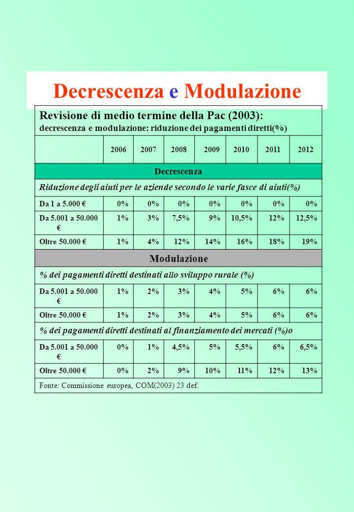 Decrescenza e Modulazione Revisione di medio termine della Pac (2003): decrescenza e modulazione: riduzione dei pagamenti diretti(%) 2006200720082009201020112012 Decrescenza Riduzione degli aiuti per le aziende secondo le varie fasce di aiuti(%) Da 1 a 5.000 €0% Da 5.001 a 50.000 € 1%3%7,5%9%10,5%12%12,5% Oltre 50.000 €1%4%12%14%16%18%19% Modulazione % dei pagamenti diretti destinati allo sviluppo rurale (%) Da 5.001 a 50.000 € 1%2%3%4%5%6% Oltre 50.000 €1%2%3%4%5%6% % dei pagamenti diretti destinati al finanziamento dei mercati (%)o Da 5.001 a 50.000 € 0%1%4,5%5%5,5%6%6,5% Oltre 50.000 €0%2%9%10%11%12%13% Fonte: Commissione europea, COM(2003) 23 def.