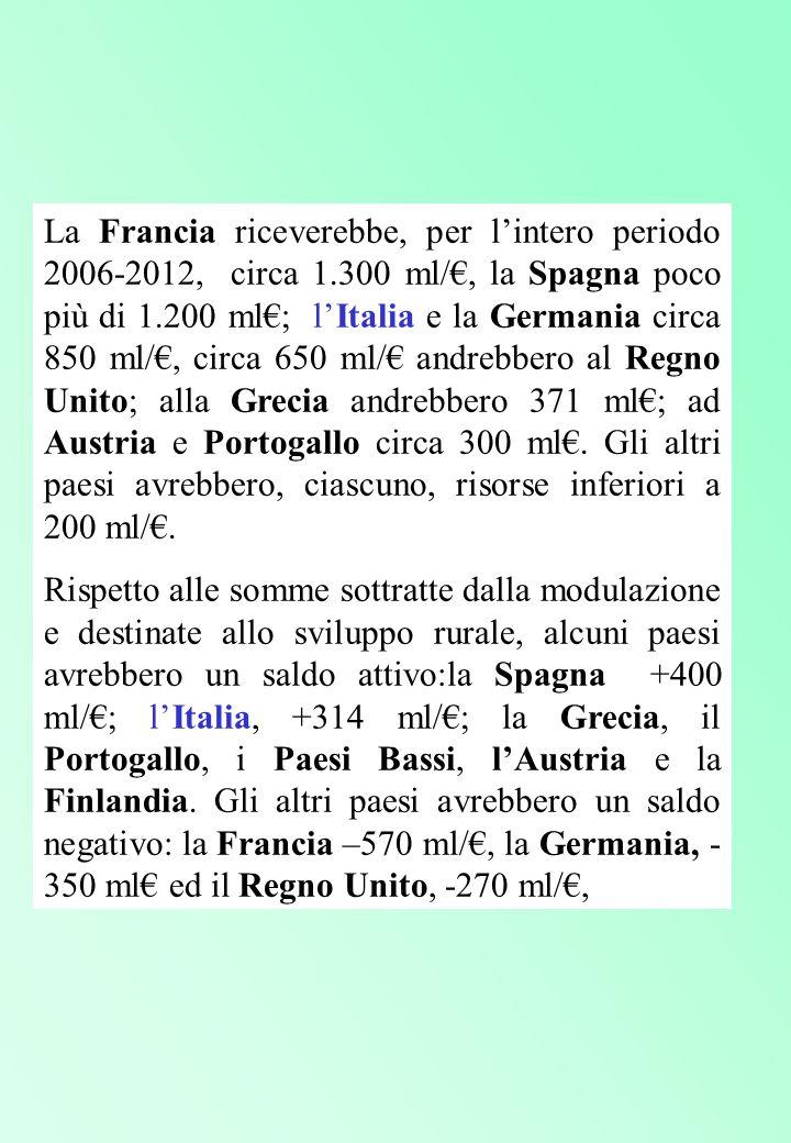 La Francia riceverebbe, per l'intero periodo 2006-2012, circa 1.300 ml/€, la Spagna poco più di 1.200 ml€; l'Italia e la Germania circa 850 ml/€, circa 650 ml/€ andrebbero al Regno Unito; alla Grecia andrebbero 371 ml€; ad Austria e Portogallo circa 300 ml€.