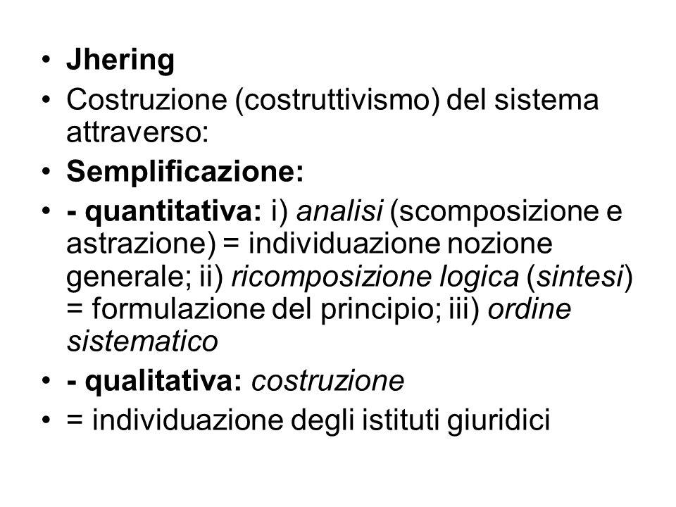 Jhering Costruzione (costruttivismo) del sistema attraverso: Semplificazione: - quantitativa: i) analisi (scomposizione e astrazione) = individuazione