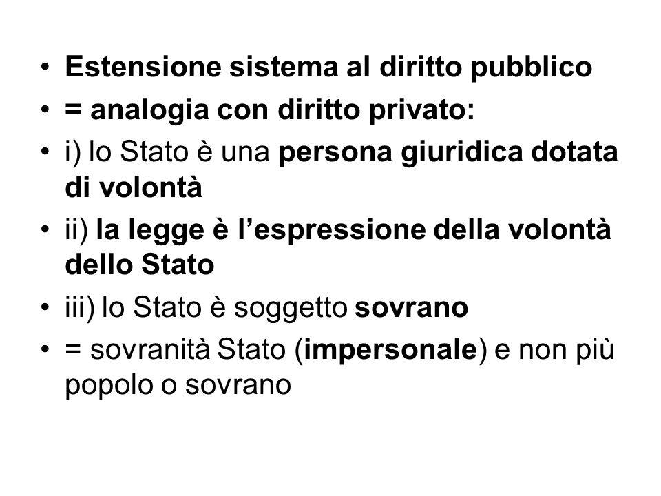 Estensione sistema al diritto pubblico = analogia con diritto privato: i) lo Stato è una persona giuridica dotata di volontà ii) la legge è l'espressi