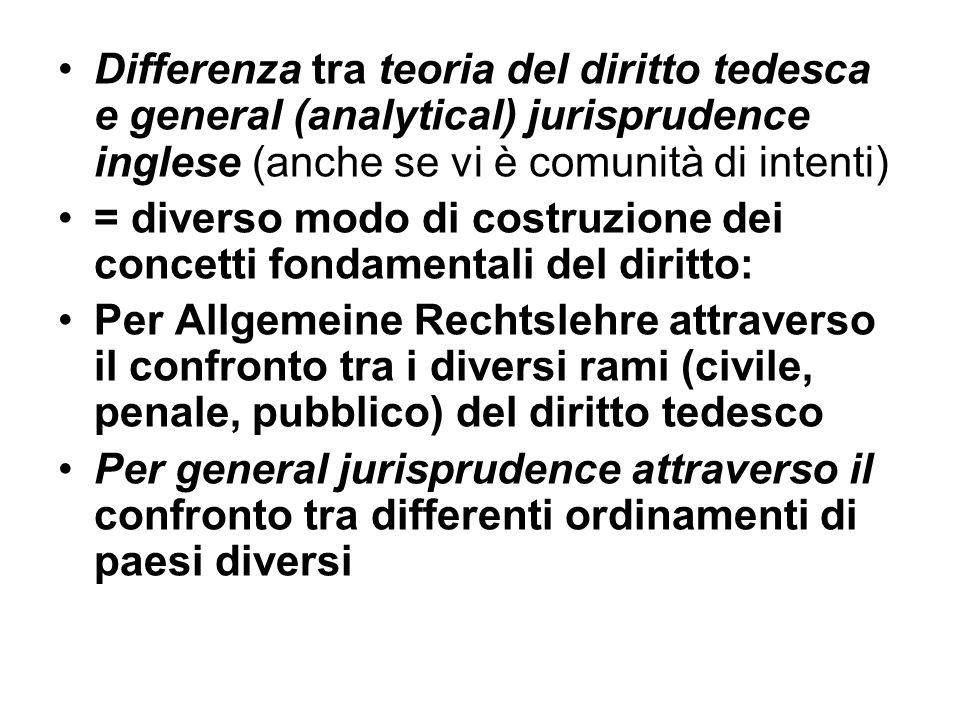 Differenza tra teoria del diritto tedesca e general (analytical) jurisprudence inglese (anche se vi è comunità di intenti) = diverso modo di costruzio