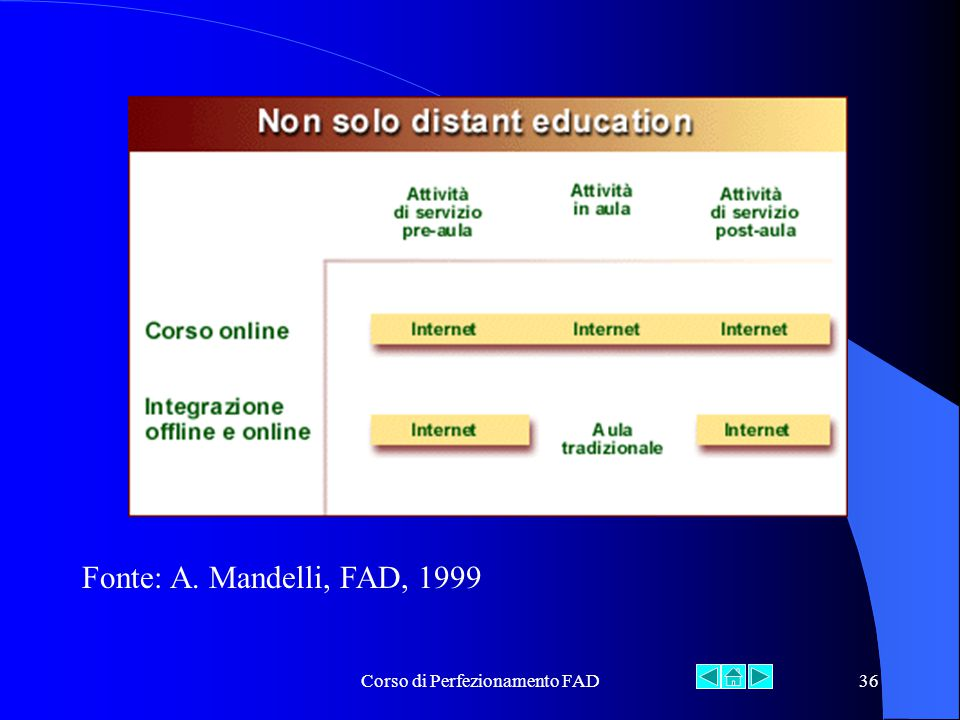 Corso di Perfezionamento FAD36 Fonte: A. Mandelli, FAD, 1999