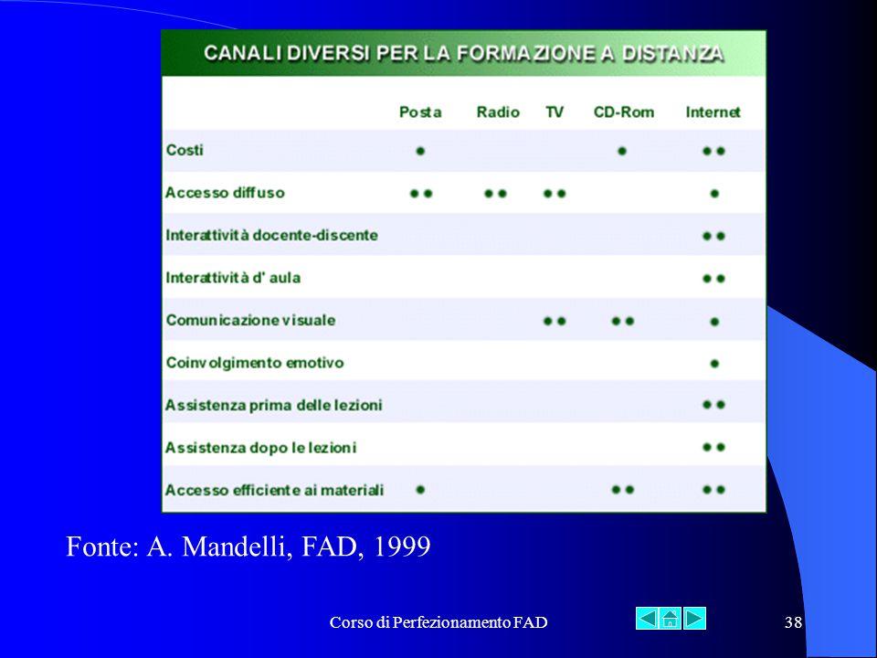 Corso di Perfezionamento FAD38 Fonte: A. Mandelli, FAD, 1999