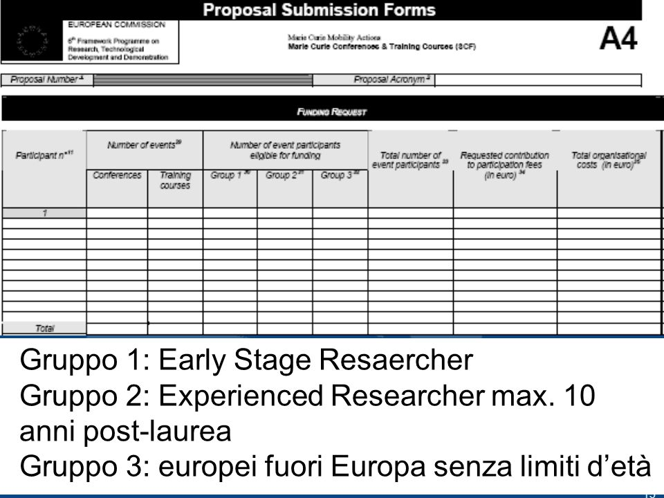13 Gruppo 1: Early Stage Resaercher Gruppo 2: Experienced Researcher max.