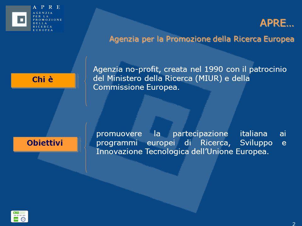 2 APRE… Agenzia per la Promozione della Ricerca Europea Chi è Agenzia no-profit, creata nel 1990 con il patrocinio del Ministero della Ricerca (MIUR) e della Commissione Europea.