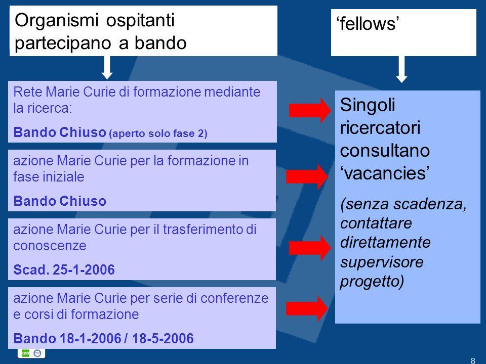 8 Rete Marie Curie di formazione mediante la ricerca: Bando Chiuso (aperto solo fase 2) azione Marie Curie per la formazione in fase iniziale Bando Ch