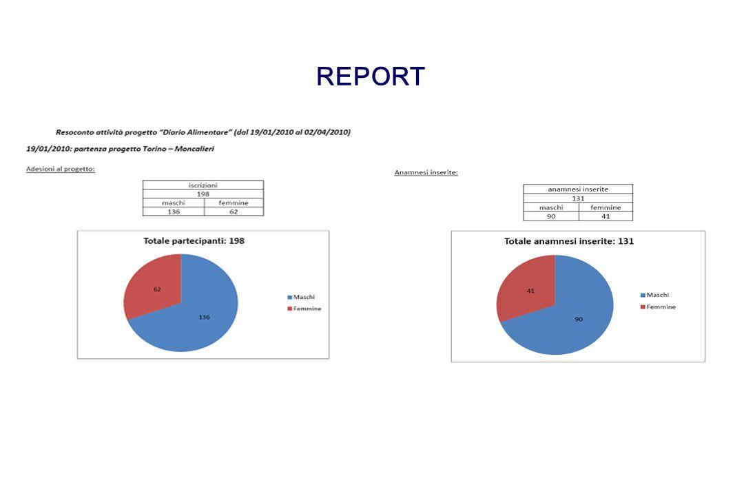 Registrazione pasti 21/12/2009 – 05/2/2010