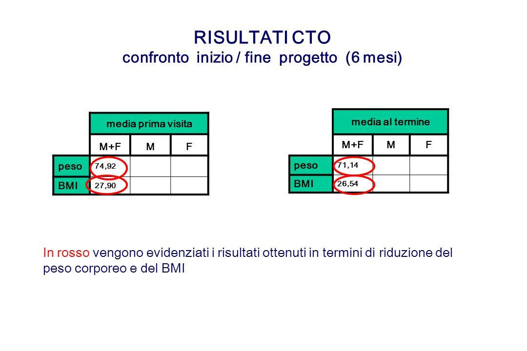 RISULTATI CTO confronto inizio / fine progetto (6 mesi) media prima visita M+FMF peso 74,9285,6772,77 BMI 27,9027,9327,89 media al termine M+FMF peso 71,1485,5768,33 BMI 26,5427,2826,40 In rosso vengono evidenziati i risultati ottenuti in termini di riduzione del peso corporeo e del BMI